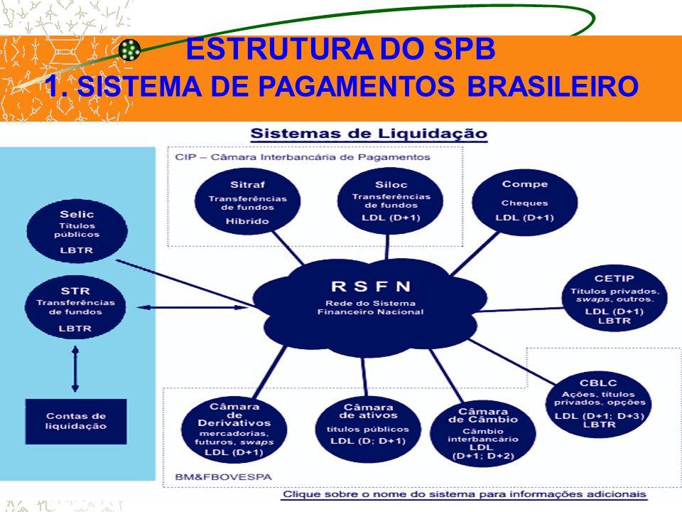 1. SISTEMA DE PAGAMENTOS BRASILEIRO