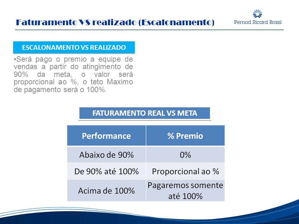 ESCALONAMENTO VS REALIZADO FATURAMENTO REAL VS META