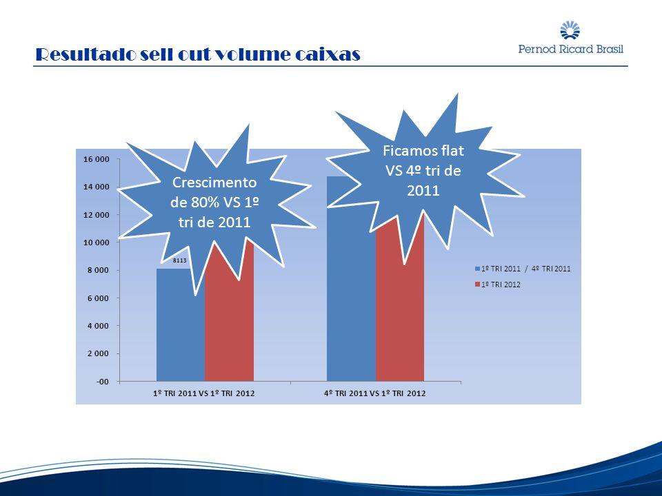 Crescimento de 80% VS 1º tri de 2011