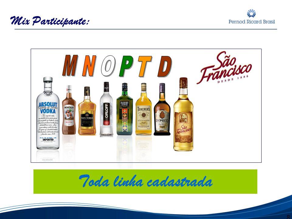 Mix Participante: M N O P T D Toda linha cadastrada 8