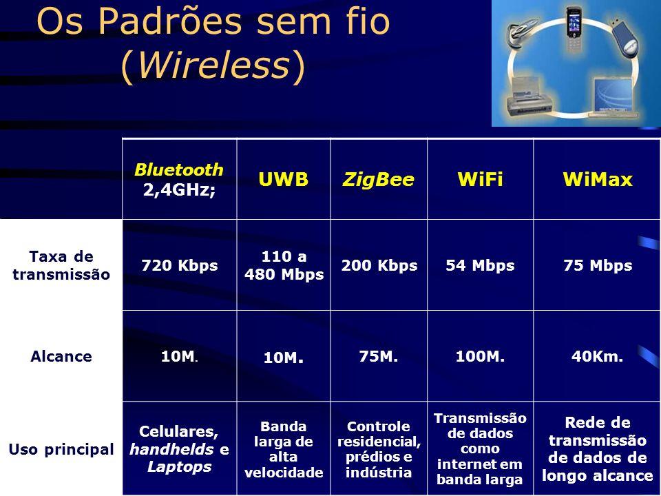 Os Padrões sem fio (Wireless)
