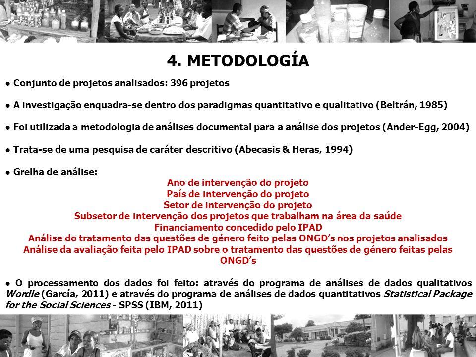 4. METODOLOGÍA ● Conjunto de projetos analisados: 396 projetos