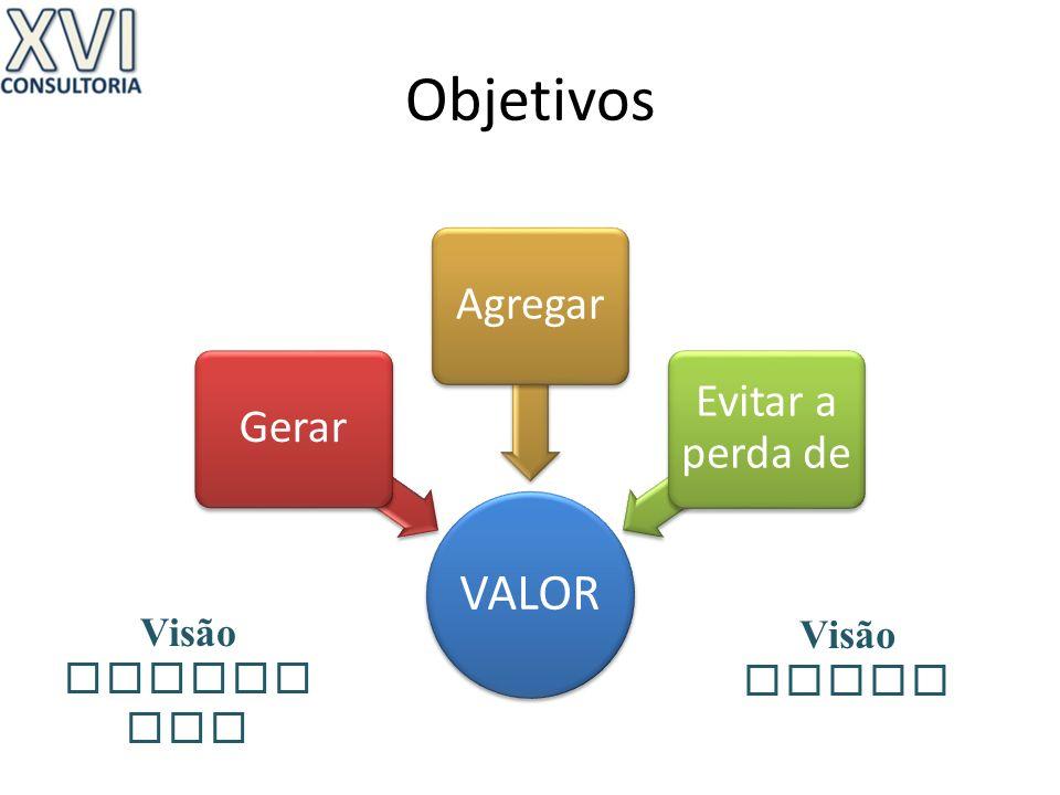 Objetivos VALOR Agregar Evitar a perda de Gerar Visão Detalhada Visão