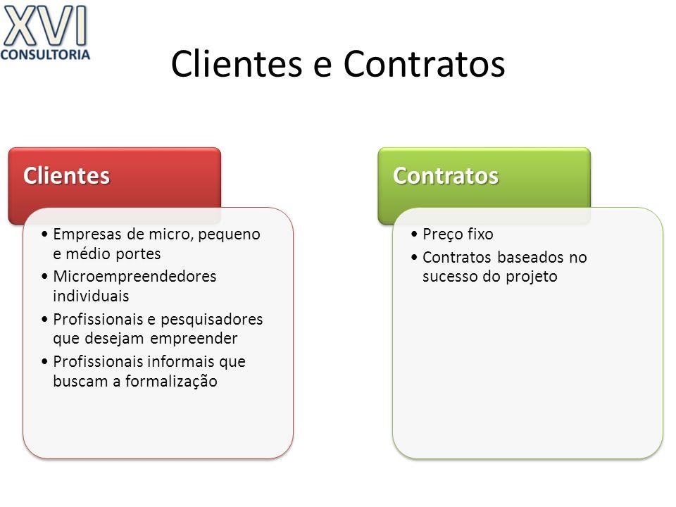 Clientes e Contratos Clientes Contratos