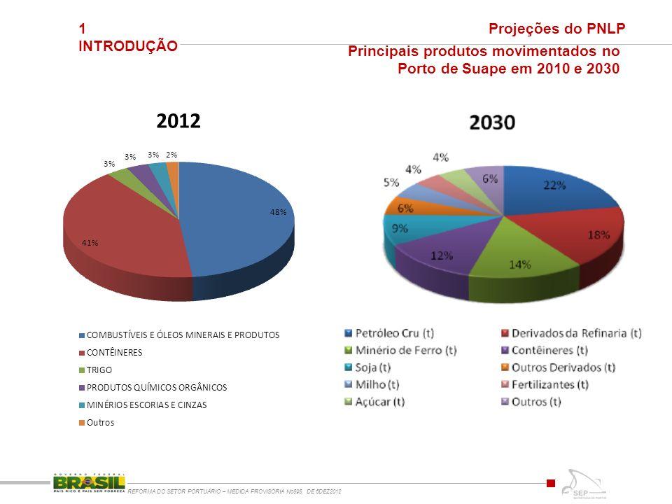Principais produtos movimentados no Porto de Suape em 2010 e 2030