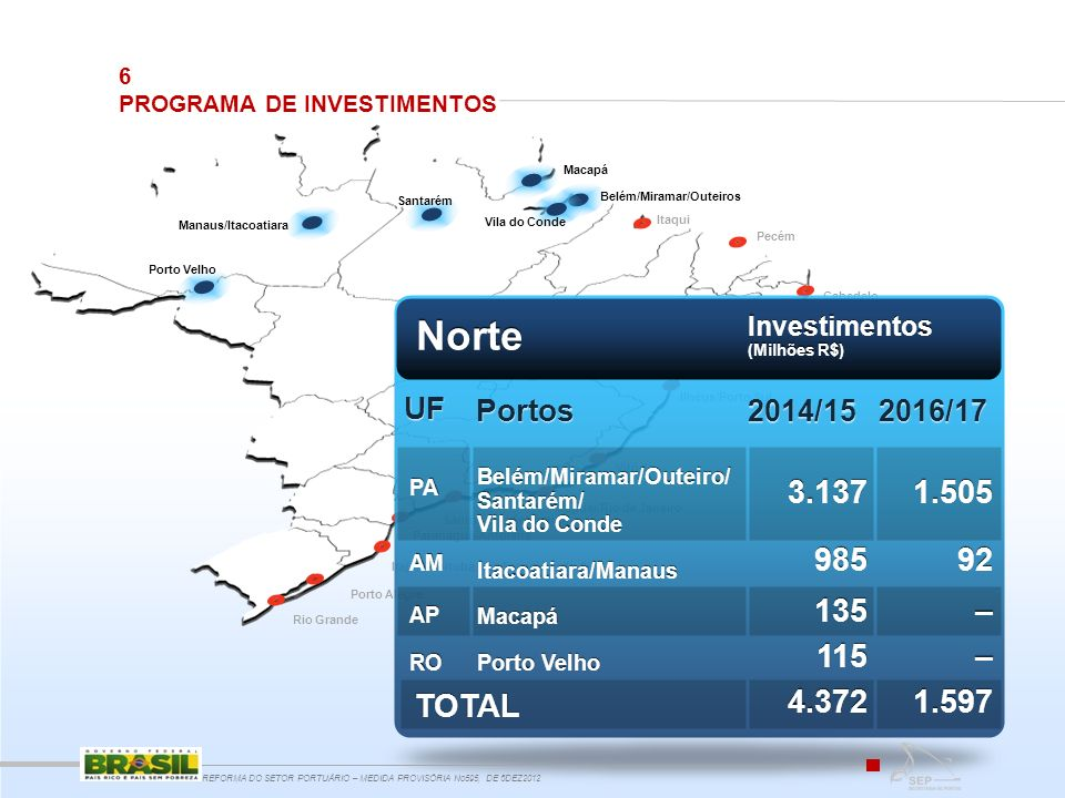 Norte 1.505 92 – 1.597 3.137 985 135 115 4.372 TOTAL UF Portos 2014/15