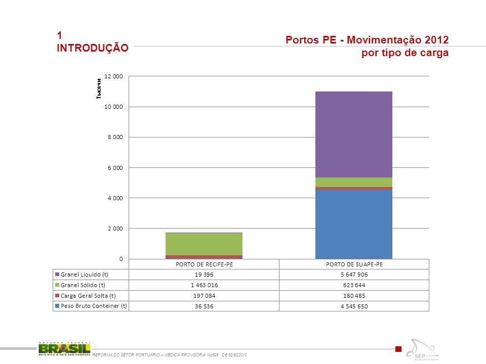 Portos PE - Movimentação 2012 por tipo de carga