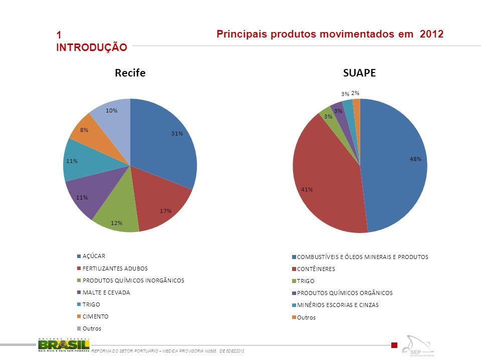 Principais produtos movimentados em 2012
