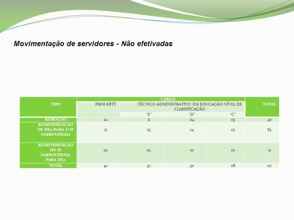 Movimentação de servidores - Não efetivadas