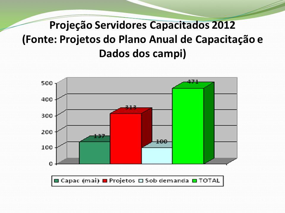 Projeção Servidores Capacitados 2012 (Fonte: Projetos do Plano Anual de Capacitação e Dados dos campi)