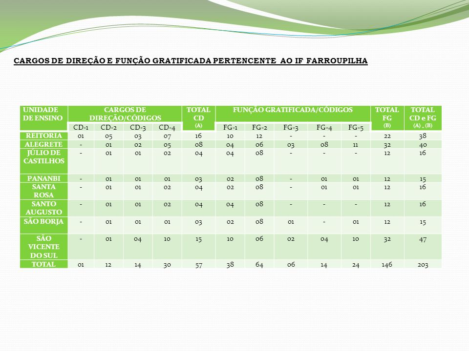 CARGOS DE DIREÇÃO/CÓDIGOS FUNÇÃO GRATIFICADA/CÓDIGOS