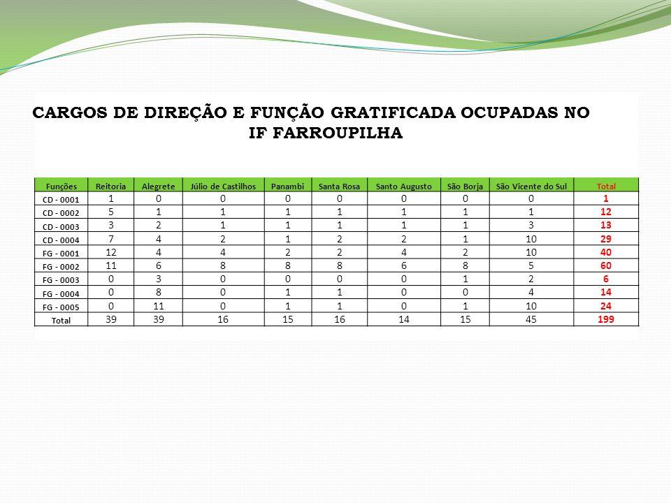 CARGOS DE DIREÇÃO E FUNÇÃO GRATIFICADA OCUPADAS NO IF FARROUPILHA