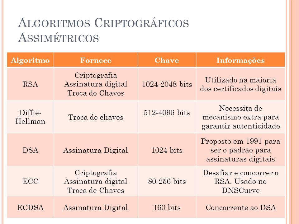 Algoritmos Criptográficos Assimétricos