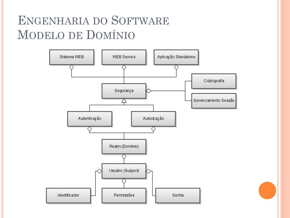 Engenharia do Software Modelo de Domínio