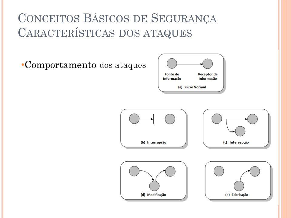 Conceitos Básicos de Segurança Características dos ataques