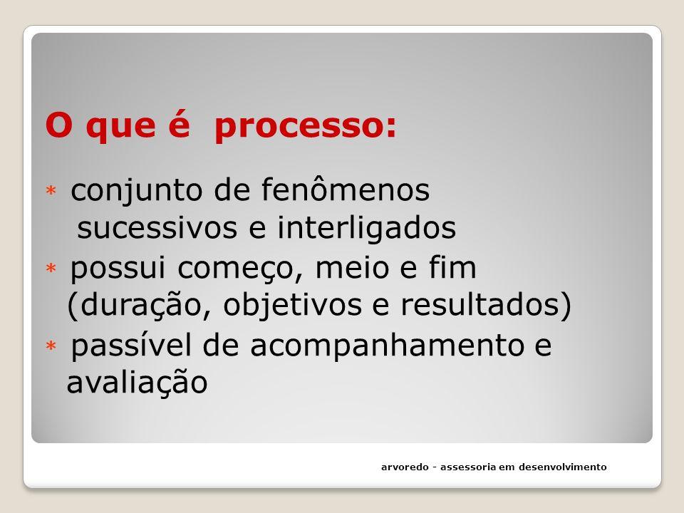 O que é processo:. conjunto de fenômenos sucessivos e interligados