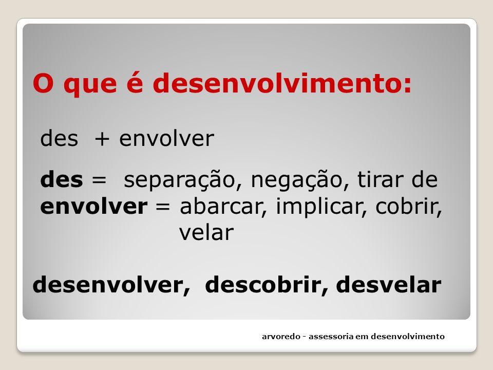 O que é desenvolvimento: des + envolver des = separação, negação, tirar de envolver = abarcar, implicar, cobrir, velar desenvolver, descobrir, desvelar