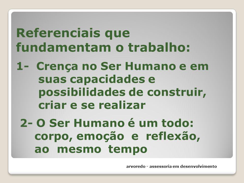Referenciais que fundamentam o trabalho: 1- Crença no Ser Humano e em suas capacidades e possibilidades de construir, criar e se realizar 2- O Ser Humano é um todo: corpo, emoção e reflexão, ao mesmo tempo