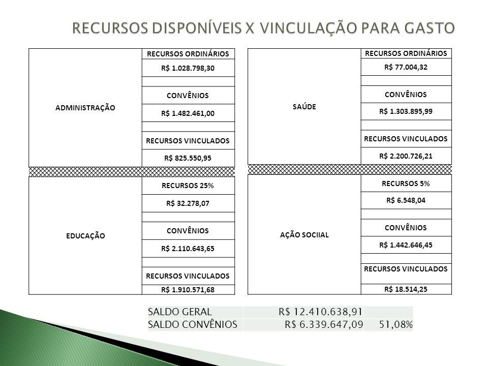 RECURSOS DISPONÍVEIS X VINCULAÇÃO PARA GASTO