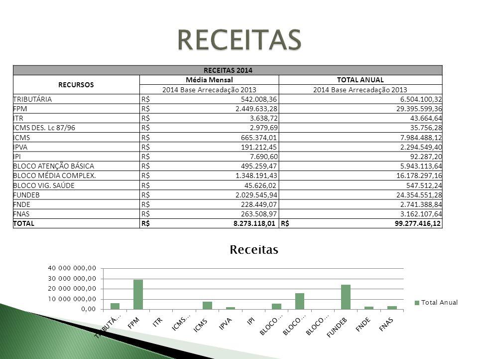 RECEITAS RECEITAS 2014 RECURSOS Média Mensal TOTAL ANUAL