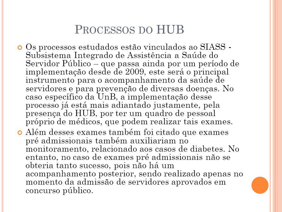 Processos do HUB