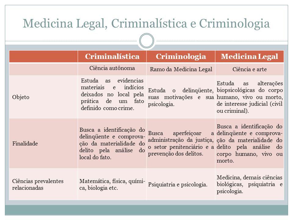 Medicina Legal, Criminalística e Criminologia
