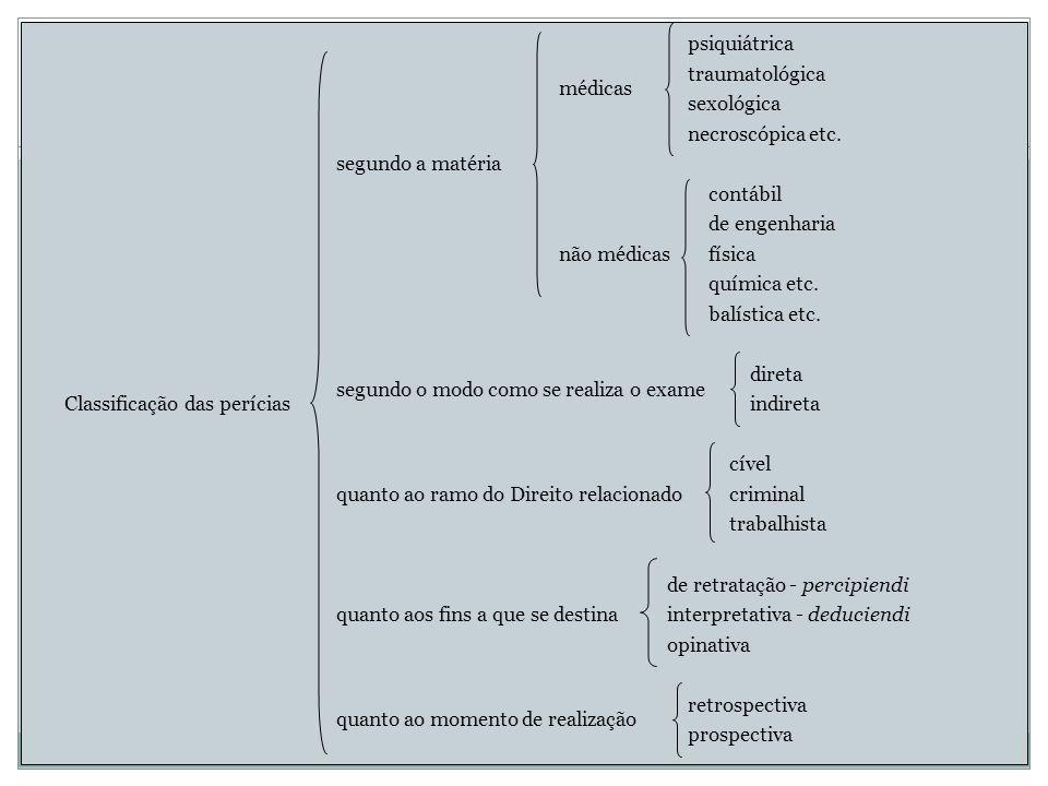 Classificação das perícias