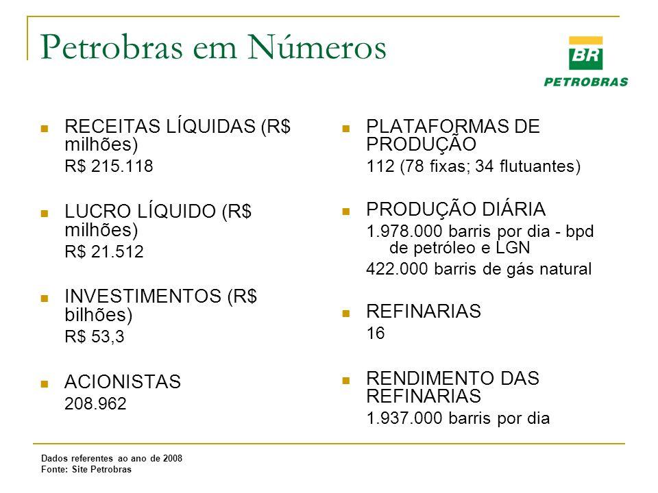Petrobras em Números RECEITAS LÍQUIDAS (R$ milhões)