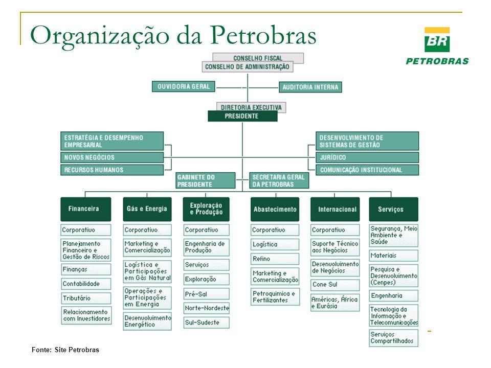 Organização da Petrobras