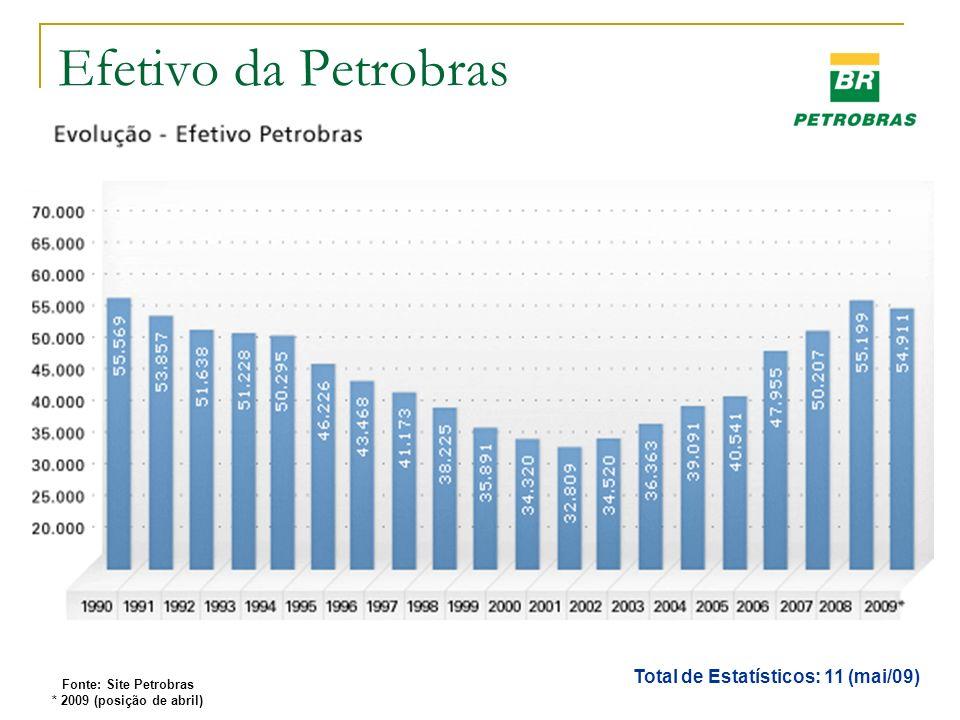 Total de Estatísticos: 11 (mai/09)