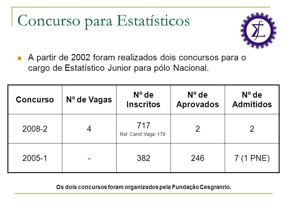 Concurso para Estatísticos