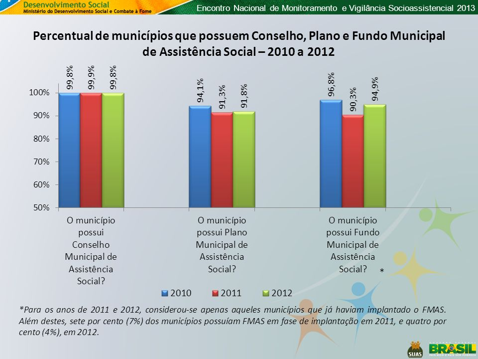 Percentual de municípios que possuem Conselho, Plano e Fundo Municipal de Assistência Social – 2010 a 2012