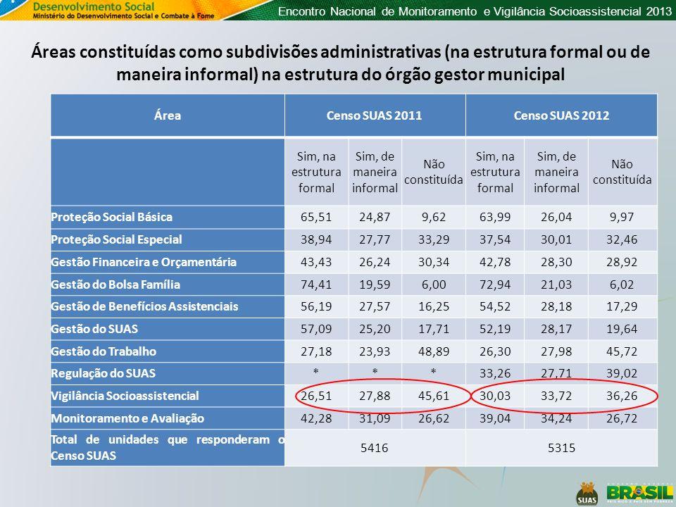 Áreas constituídas como subdivisões administrativas (na estrutura formal ou de maneira informal) na estrutura do órgão gestor municipal