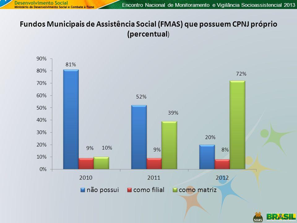 Fundos Municipais de Assistência Social (FMAS) que possuem CPNJ próprio (percentual)