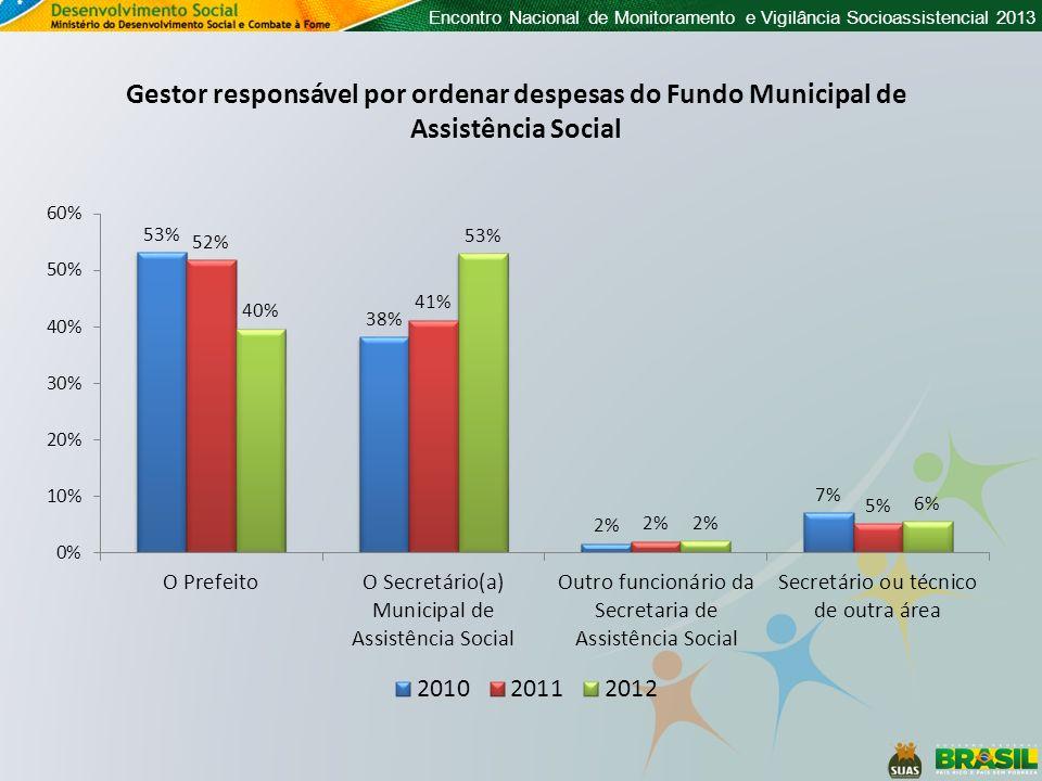 Gestor responsável por ordenar despesas do Fundo Municipal de Assistência Social