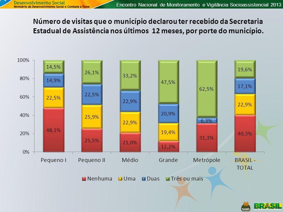 Número de visitas que o município declarou ter recebido da Secretaria Estadual de Assistência nos últimos 12 meses, por porte do município.