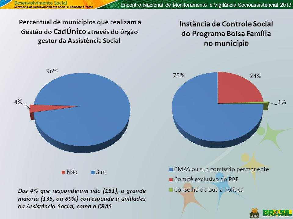 Instância de Controle Social do Programa Bolsa Família no município