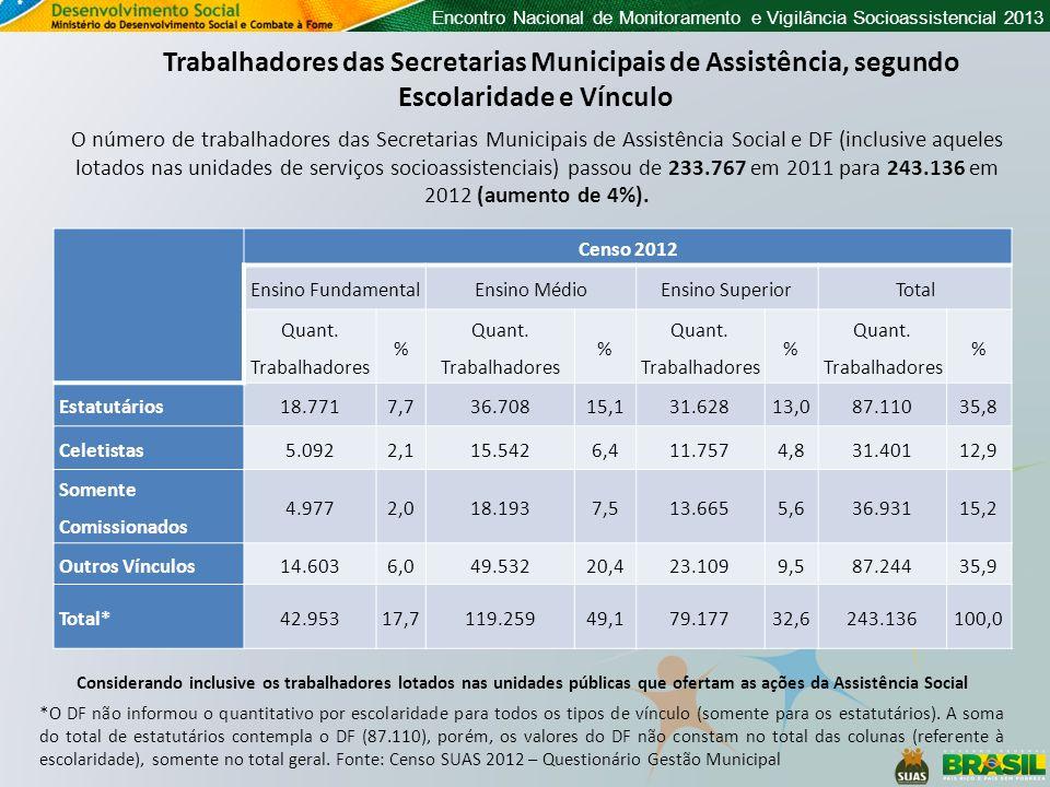 Trabalhadores das Secretarias Municipais de Assistência, segundo Escolaridade e Vínculo