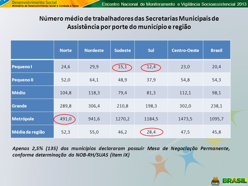 Número médio de trabalhadores das Secretarias Municipais de Assistência por porte do município e região