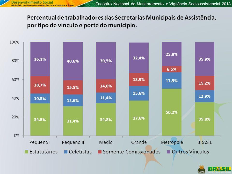 Percentual de trabalhadores das Secretarias Municipais de Assistência, por tipo de vínculo e porte do município.