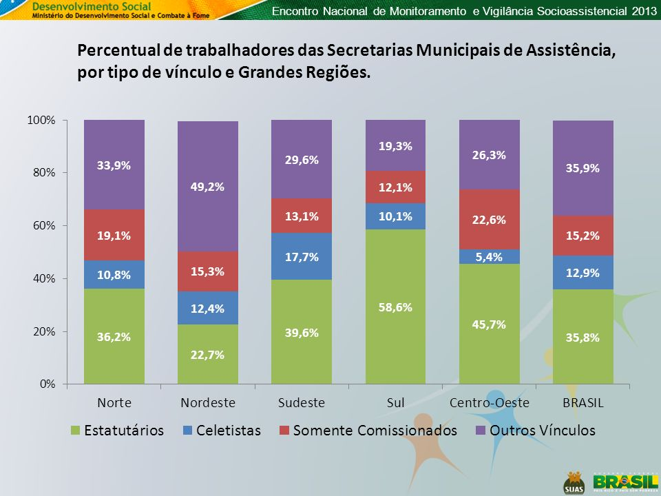 Percentual de trabalhadores das Secretarias Municipais de Assistência, por tipo de vínculo e Grandes Regiões.