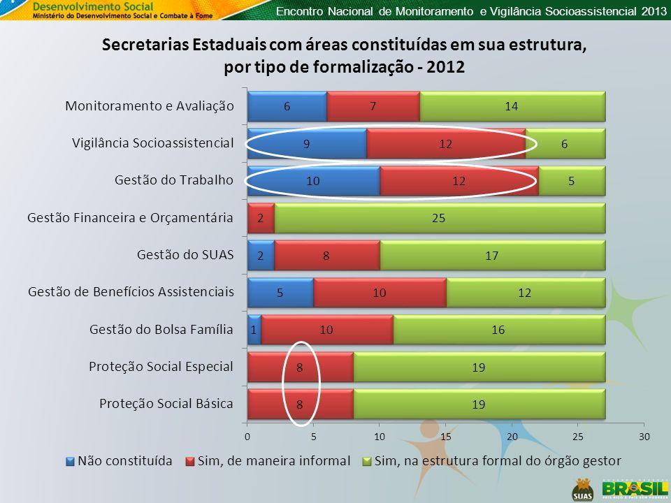 Secretarias Estaduais com áreas constituídas em sua estrutura,