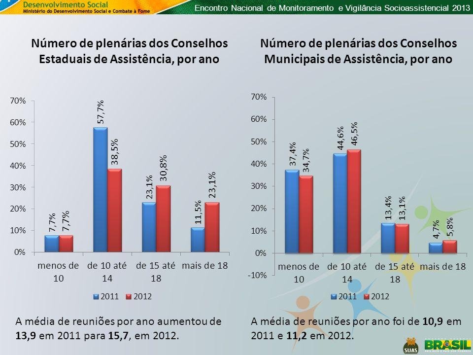 Número de plenárias dos Conselhos Estaduais de Assistência, por ano
