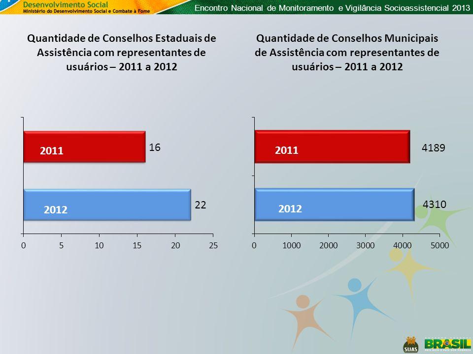 Quantidade de Conselhos Estaduais de Assistência com representantes de usuários – 2011 a 2012