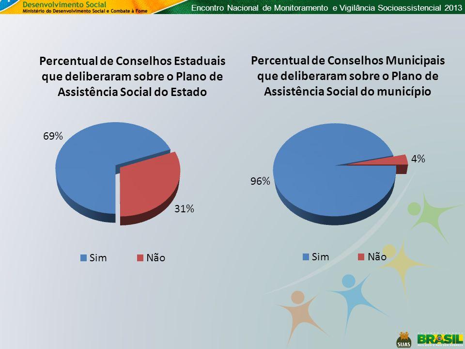 Percentual de Conselhos Estaduais que deliberaram sobre o Plano de Assistência Social do Estado