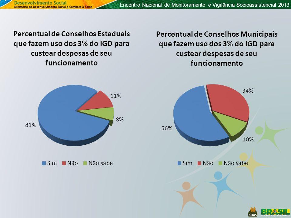 Percentual de Conselhos Estaduais que fazem uso dos 3% do IGD para custear despesas de seu funcionamento