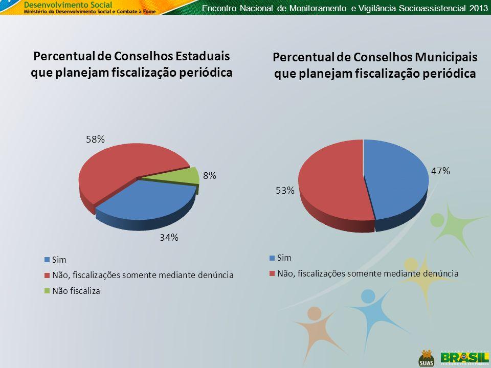 Percentual de Conselhos Estaduais que planejam fiscalização periódica