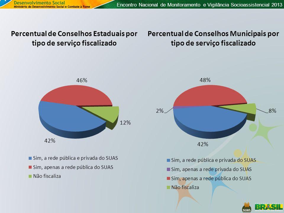 Percentual de Conselhos Estaduais por tipo de serviço fiscalizado