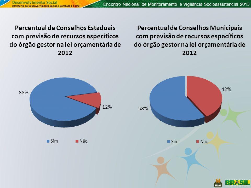 Percentual de Conselhos Estaduais com previsão de recursos específicos do órgão gestor na lei orçamentária de 2012