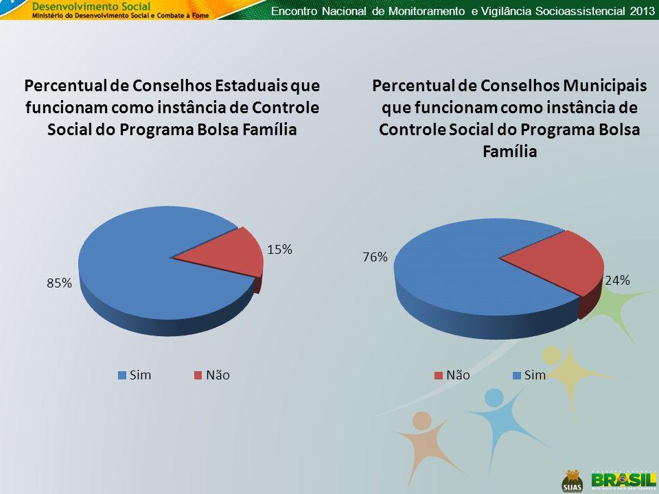 Percentual de Conselhos Estaduais que funcionam como instância de Controle Social do Programa Bolsa Família
